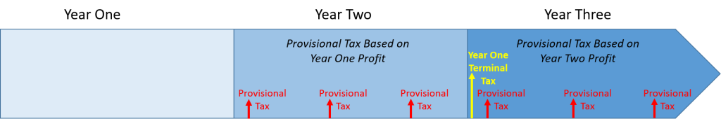 Diagram showing the impacts of provisional tax on a business' first three years of operation