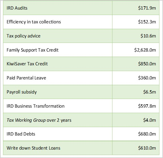 UHY Haines Norton Budget Commentary 2018 table of IRD budgeted expenditures