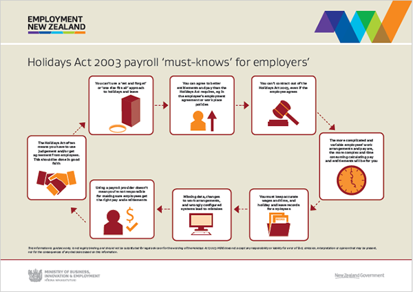 Holiday and Statutory Pay employers guide picture