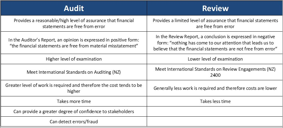 Table showing the differences between audits and reviews